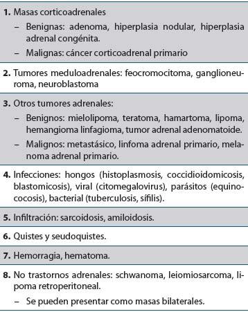 Tabla 1. Lesiones adrenales que se presentan como incidentalomas