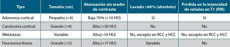 Tabla 2. Características de las imágenes gamagráficas más comunes en los incidentalomas adrenales