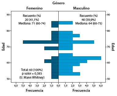 Figura 1. Pirámide poblacional (edad y género)