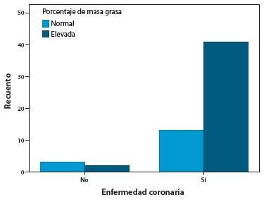 Figura 2. Relación entre enfermedad coronaria y porcentaje de masa grasa elevado