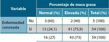 Tabla 2. Relación entre enfermedad coronaria y porcentaje de masa grasa elevado