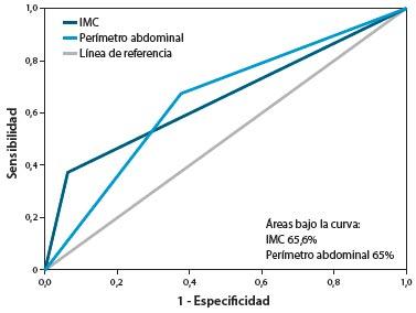 Figura 3. Curva ROC: IMC vs. Perímetro abdominal para diagnóstico de adiposidad (porcentaje de masa grasa aumentado)