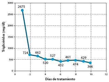 Figura 2. Comportamiento de los triglicéridos con la infusión de insulina