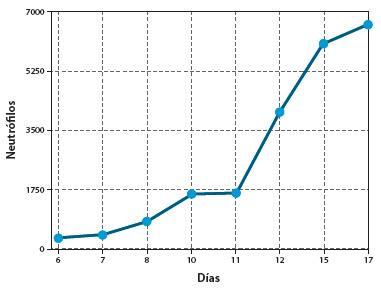 Figura 3. Comportamiento del recuento de neutrófilos/mm3 después de metimazol