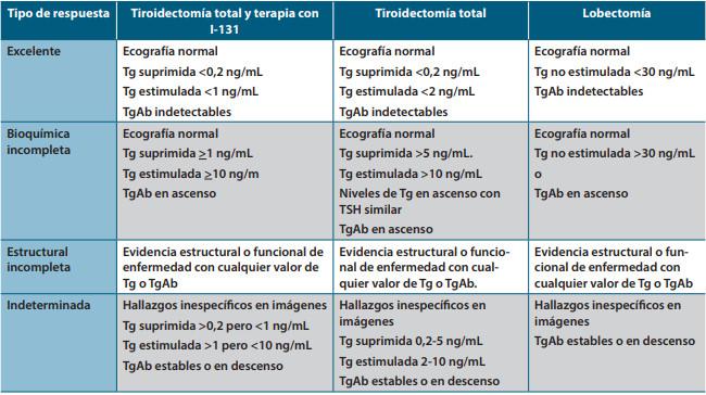 valores de referencia en tiroides