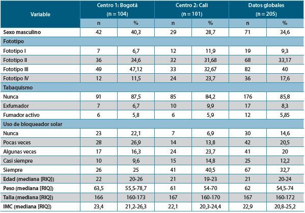 Tabla 1. Características generales de los 205 adultos jóvenes incluidos en el estudio