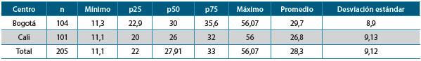 Tabla 2. Niveles de 25-dihidroxivitamina-D en 205 adultos jóvenes según la ciudad donde se realizó el estudio