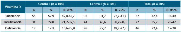 Tabla 3. Prevalencia de suficiencia, insuficiencia y deficiencia de vitamina D en 205 sujetos participantes según la