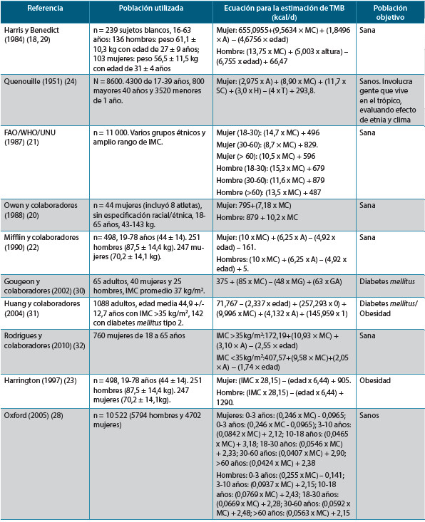 Tabla 1. Ecuaciones predictivas de TMB