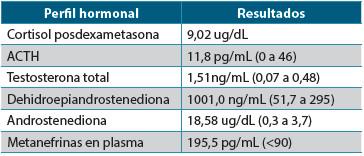 Tabla 1. Estudios hormonales