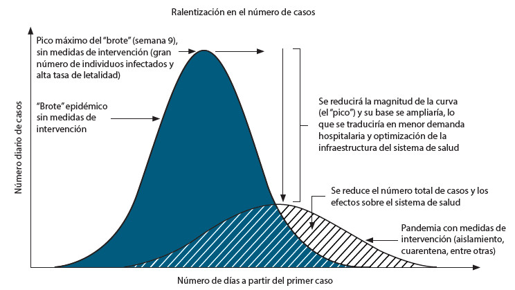 Figura 1. A. Efectos que podrían originarse sobre la curva epidémica en una pandemia por intervenciones como el
