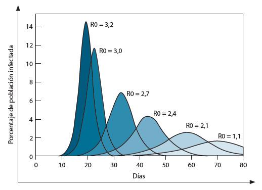 Figura 1. B. Efectos del R0 sobre las curvas epidémicas. A un mayor valor del R0, la curva gana en magnitud y se reduce