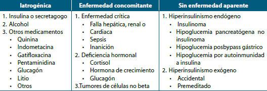 Tabla 1. Causas de hipoglucemia
