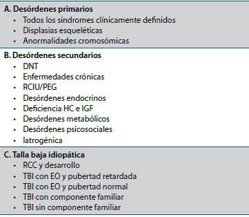 Tabla 1. Causas de talla baja patológica