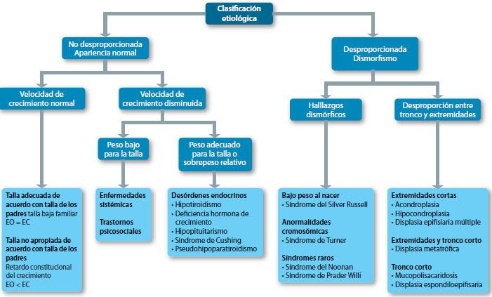 Enfoque diagnóstico de la talla baja para el pediatra