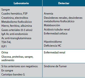 Tabla 2. Exámenes de laboratorio